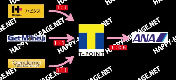 scheme_figure_tpoint