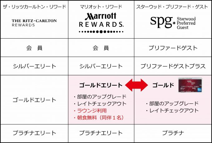 marriot-spg-status